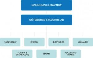 Illustration av vilka sju områden som faller under Göteborgs Stadshus AB.
